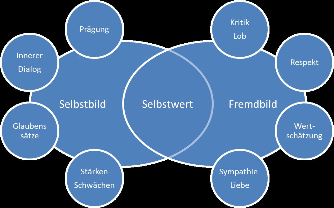 Selbst- & Fremdbild | Wirkung und Auswirkung - Coaching
